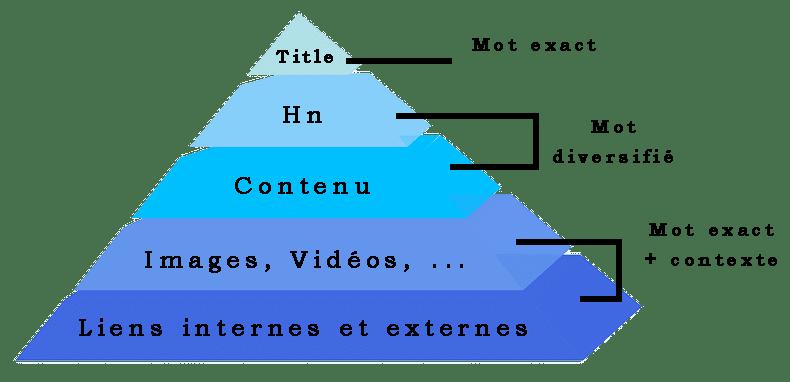 Créer et gérer du contenu pour Google et vos visiteurs sans rien y connaitre au référencement : Etape 2